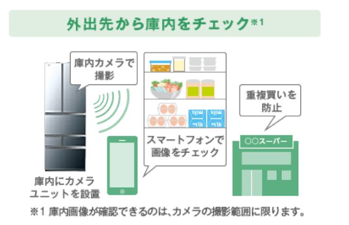 スマート冷蔵庫の機能例