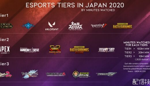2020年のeスポーツティアが公開 昨年リリースされた「VALORANT」はTier1、「Apex Legends」はTier2に