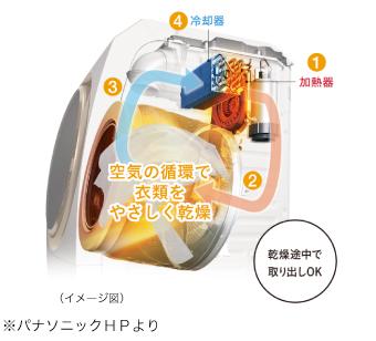乾燥方法は、ヒートポンプ乾燥方式が人気!