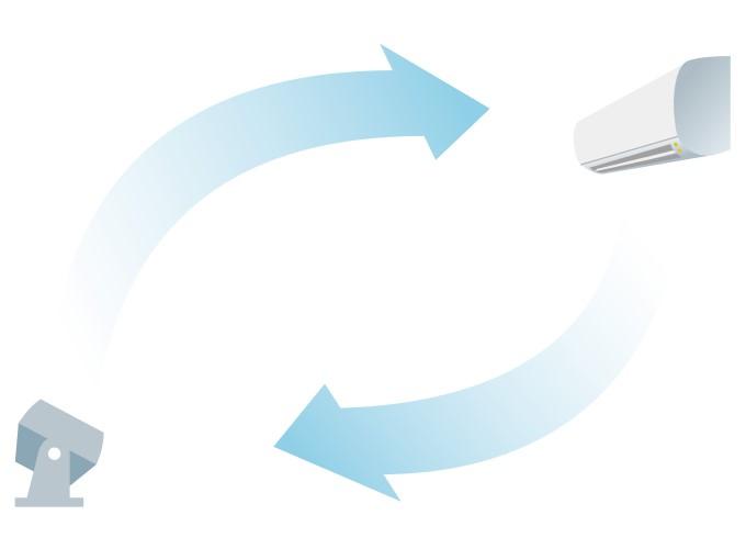 エアコンと併用する際のサーキュレーターの配置方法